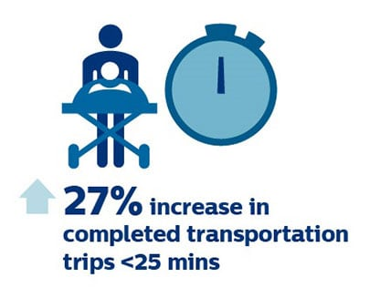 27 percent increas in completed transportation trips in under 25 minutes