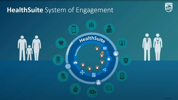 HealthSuite System of Engagement